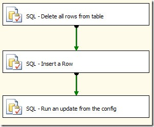 Using SSIS Package Configuration Values as Parameters to SQL